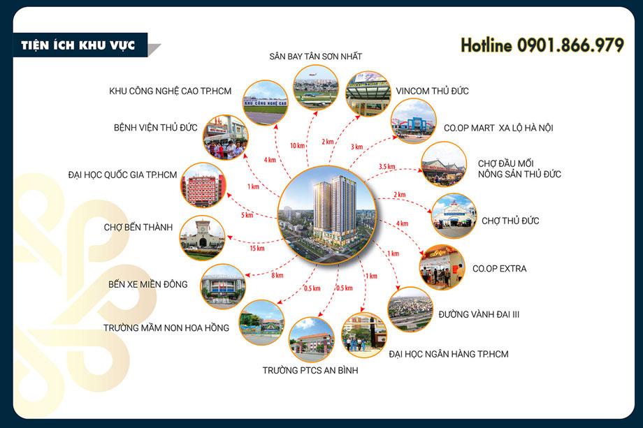 Hình sơ đồ kết nối tiện ích ngoại khu căn hộ phú đông premier